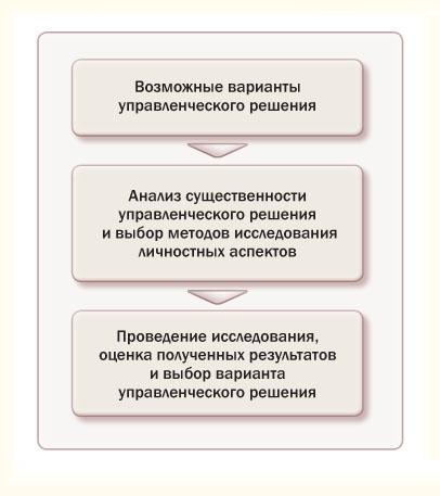 Процесс принятия управленческого решения с учетом личностного фактора