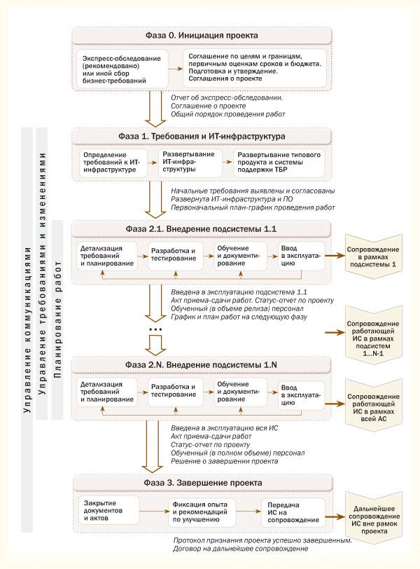 жизненный цикл проекта