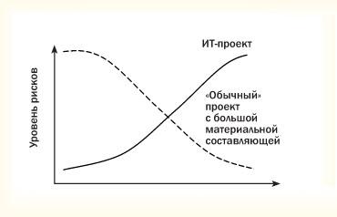 «Обратный» профиль рисков ИТ-проекта