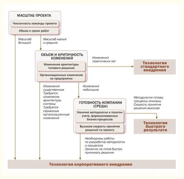 алгоритм принятия методологии ТКВ