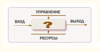 Модель деятельности компании как процесса