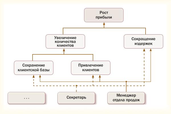 Схема декомпозиции целей компании