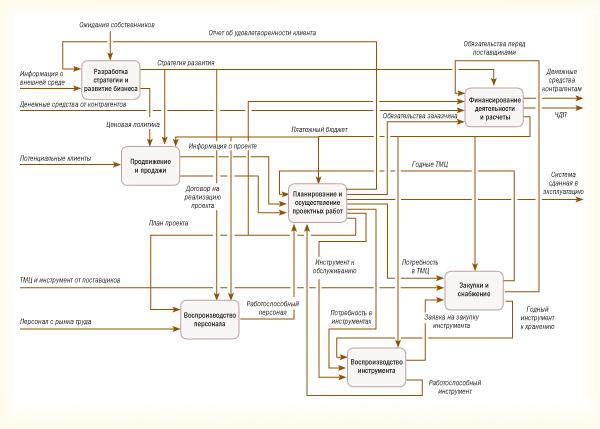 Пример карты процессов верхнего уровня компании