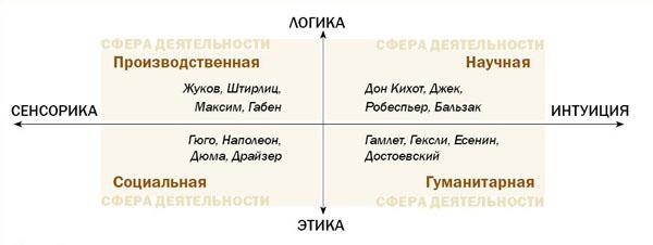 Соционика и сферы деятельности