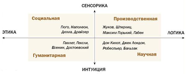 Рис. 2. Соционика и сферы деятельности в условиях рынка
