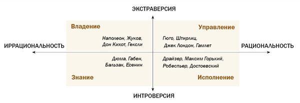 Рис. 3. Соционика и  распределение деятельности в условиях рынка