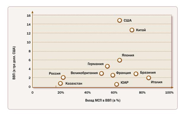 Доля МСП в ВВП
