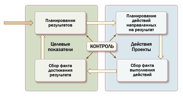 Карта бизне-процессов основной операционной функции компании