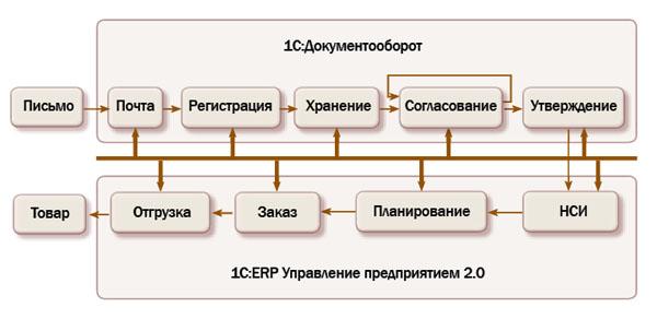 Пример автоматизации сквозного бинес процесса