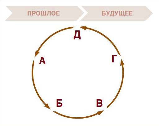 Алгоритм групповой рефлексии