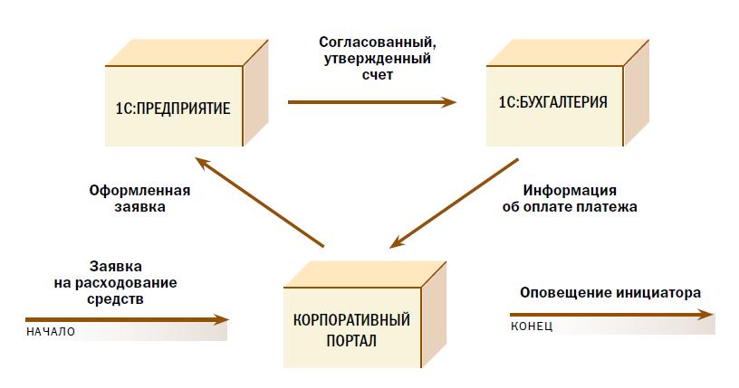 Пример сквозного бизнес процеса при интеграции трез ИТ-систем
