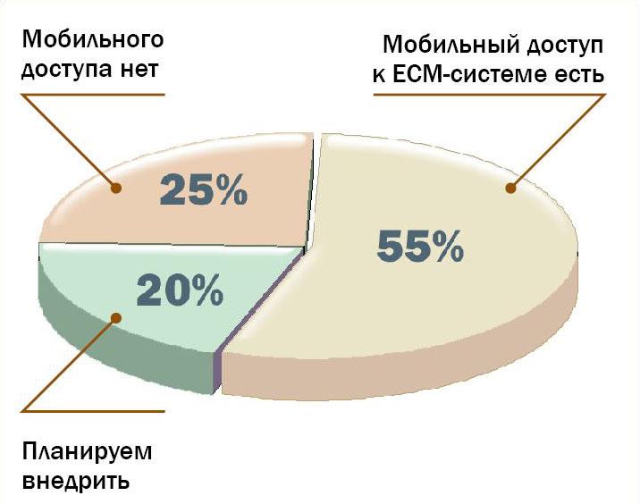Мобильный доступ к ЕСМ-системе/СЕД