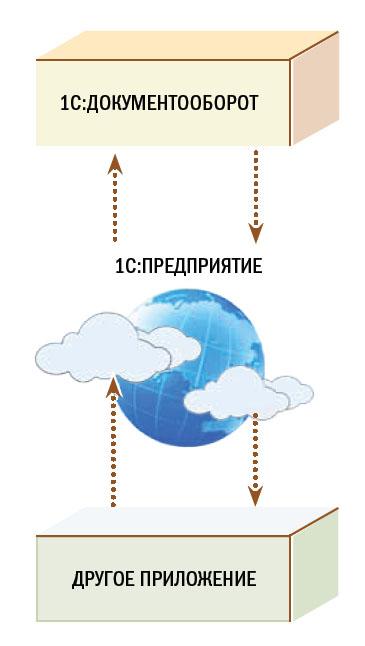 Схема технологии интеграции на платформе