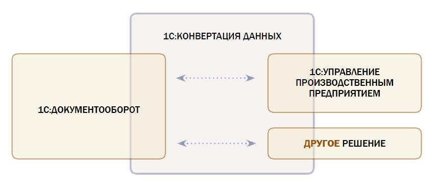 Схема механизма интеграции