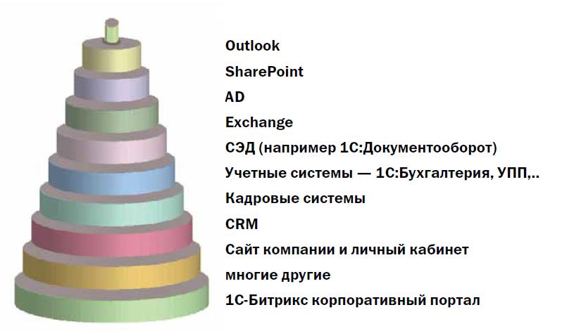 Корпоративный портал как платформа интеграции информационных систем