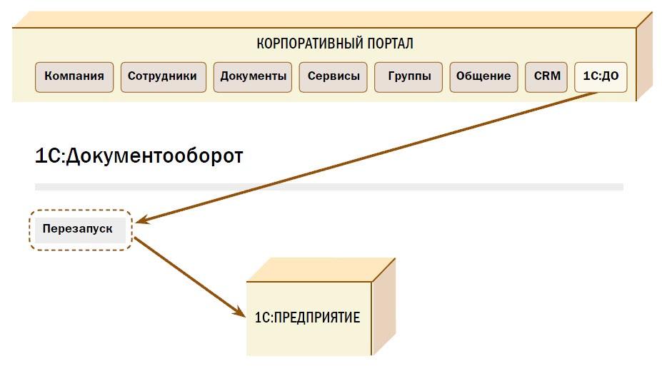 Запуск системы «1С:Документооборот» непосредственно из корпоративного портала