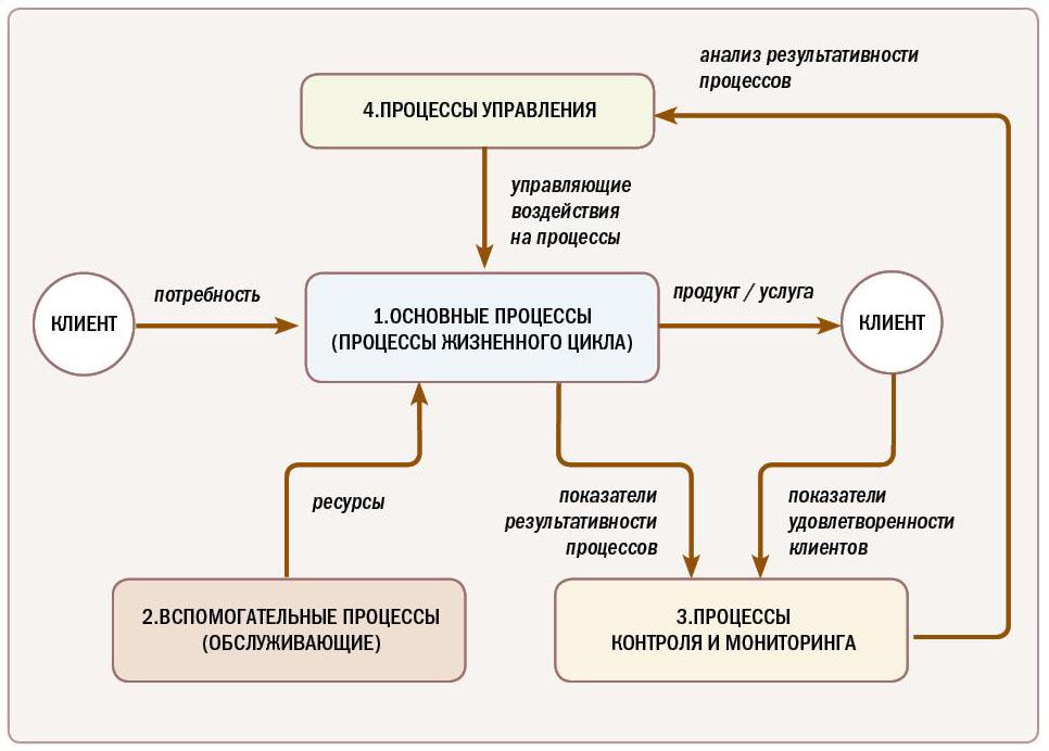 Схема процессов СМК