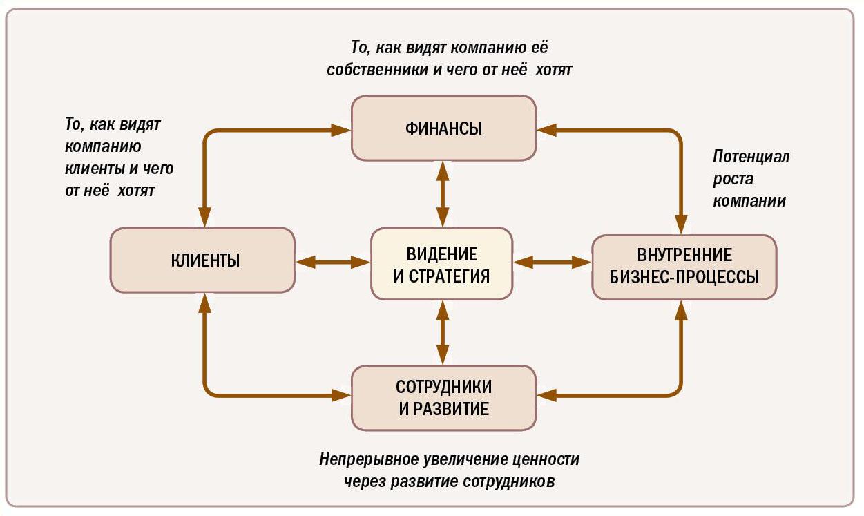 Методическая основа сбалансированной системы показателей