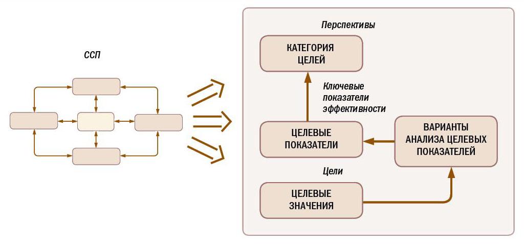 Схема сопоставления ССП и функционала ИТ-решений