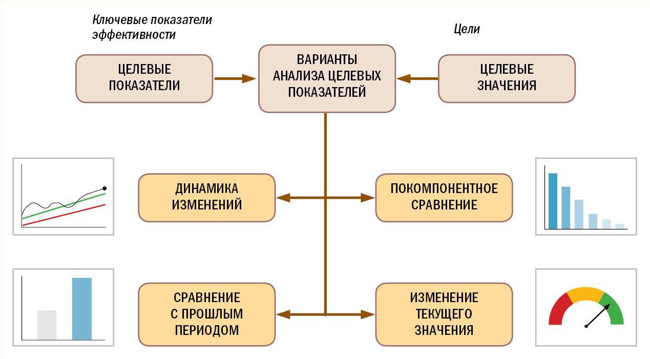 Варианты анализа целевых решений