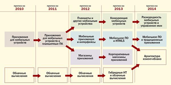 Анализ наследования стратегических технологий