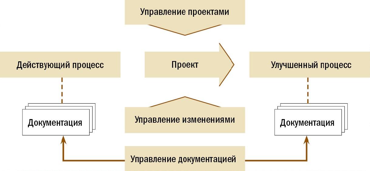 Взаимодействие областей управления, относящихся к менеджменту качества.