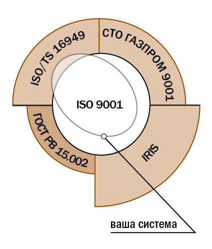 Стандарты в области управления качеством и система менеджмента качества компании.