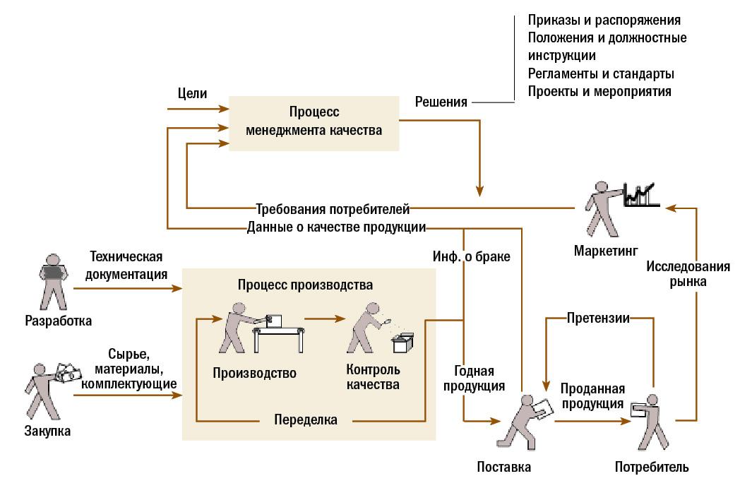 Иллюстрация различий между менеджментом качества и контролем качества.