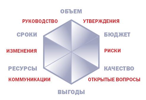 Шестиугольник контроля проекта