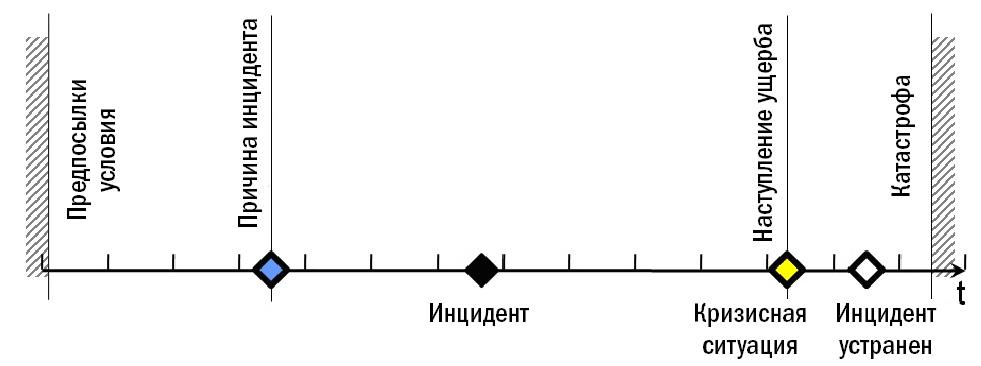 Жизненный цикл инцидента.