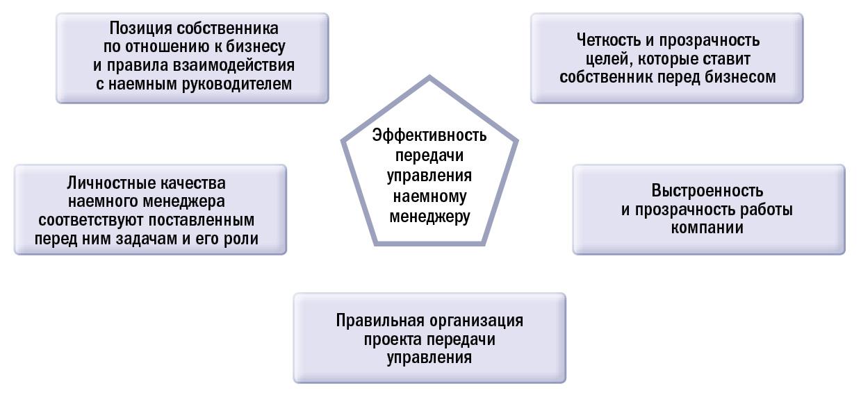 Пять основных факторов, которые влияют на эффективность передачи управления от собственника к наемному менеджеру