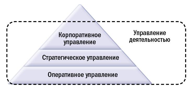 Охват модели управления деятельностью