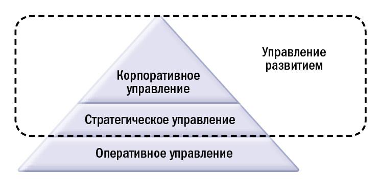 Охват модели управления развитием