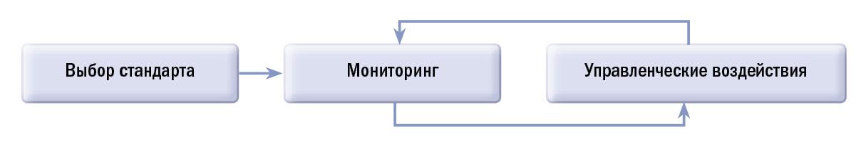 Три составных элемента контроля.
