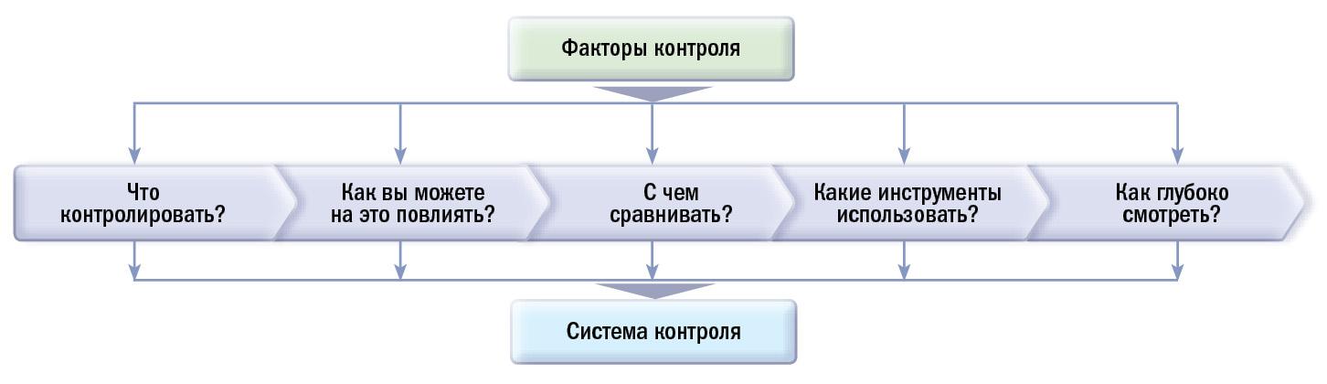 Подход к организации контроля проектов
