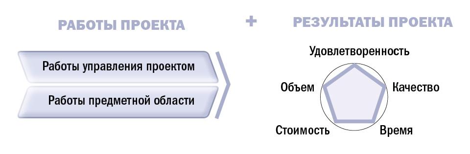Что контролировать в проекте