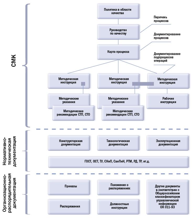 Структура документов СМК.