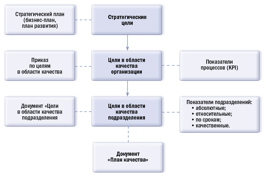 Схема развертывания целей и установления показателей.