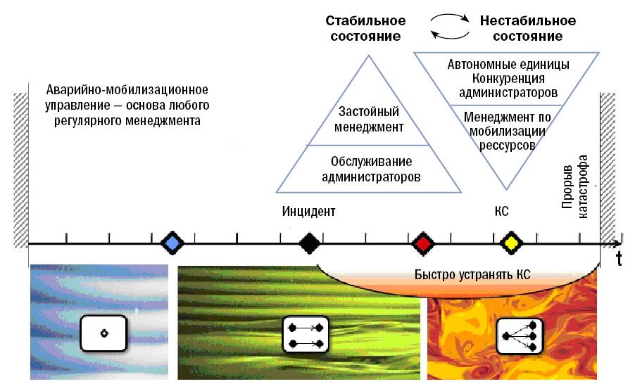Русская модель управления.