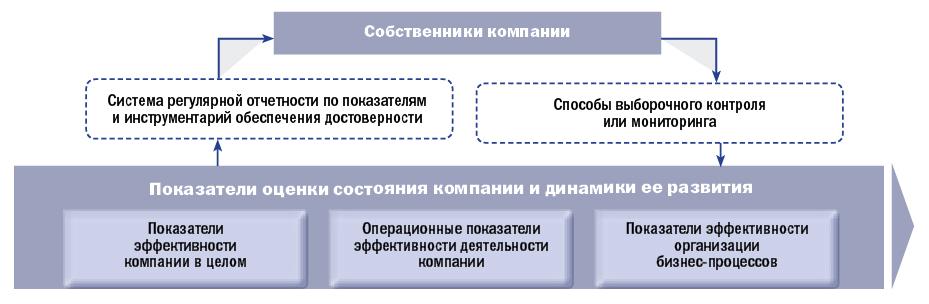 Система контроля бизнесасобственником после передачи наемному менеджеру