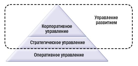Охват модели управления развитием.