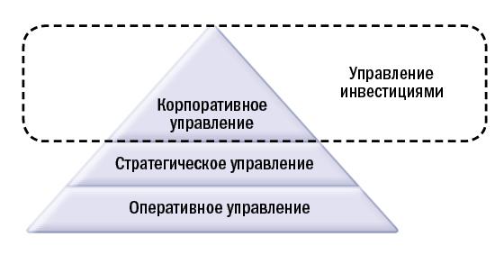 Охват модели управления инвестициями.