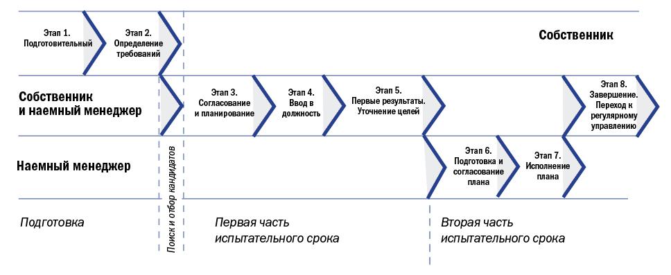 Основные этапы проекта по передаче управления собственником наемному директору.