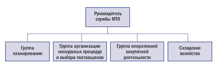 Организация службы МТО по функциям.