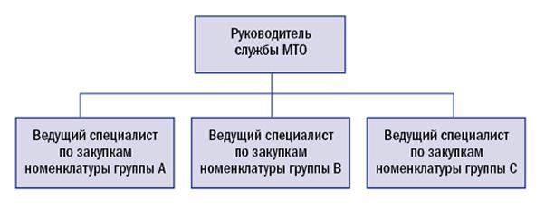 Организация службы МТО по типам потребления материалов.