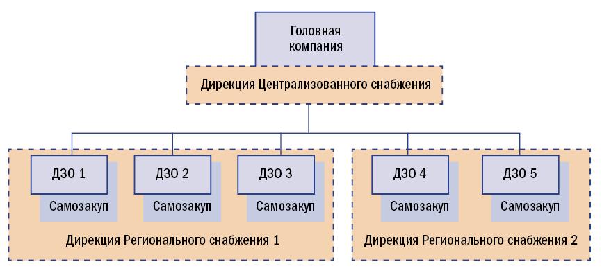 Схема организационной структуры службы МТО, настраиваемая в «1С:МТО».