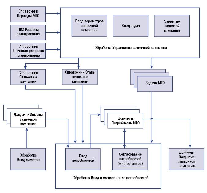 Схема процесса «Управление заявочной кампанией».