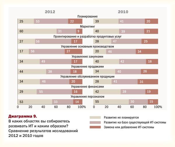 Области развития ИТ-бюджетов