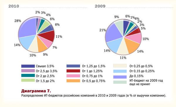 Распределение ит-бюджетов