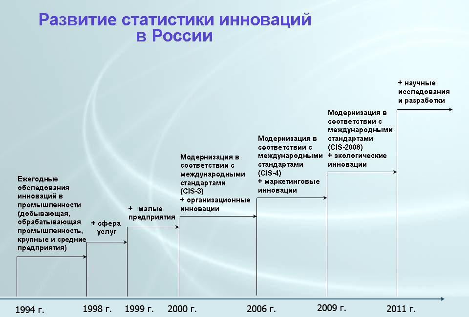 Развитие статистики инноваций в России